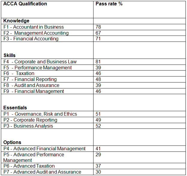 Acca f4 past papers 2018